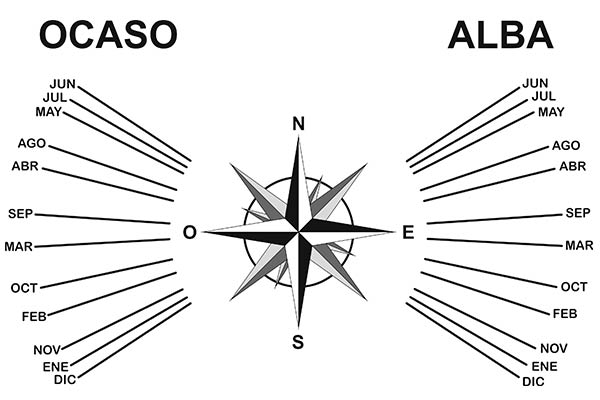 Brújula solar que permite conocer por donde sale el sol en cada época del año