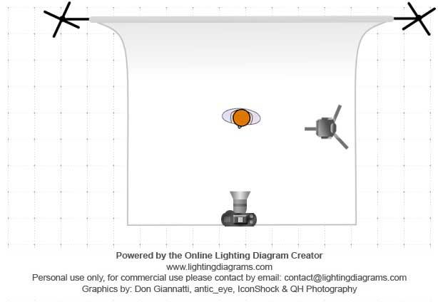 Esquema de iluminación claroscuro con luz lateral