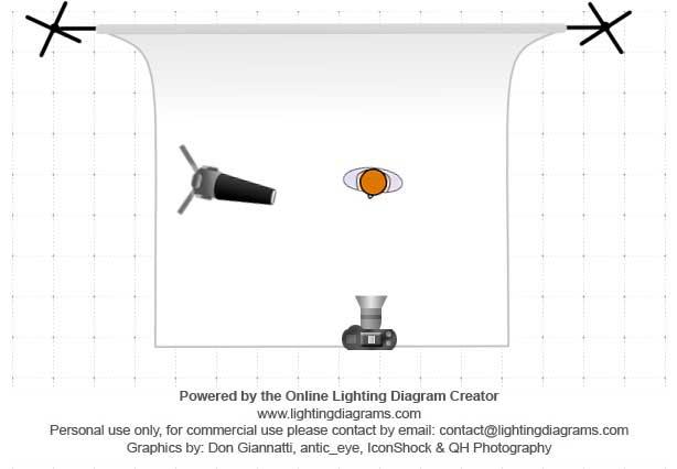 Esquema de iluminación claroscuro con luz puntual lateral